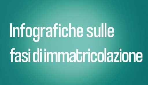 Scritta INFOGRAFICHE SULLE FASI DI IMMATRICOLAZIONE su sfondo azzurro