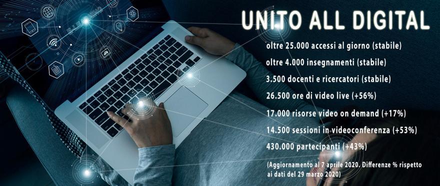 I numeri della didattica online in UniTO aggiornati al 7 aprile 2020 con dati in sovraimpressione: oltre 25000 accesi al giorno / oltre 4000 insegnamenti / 3500 docenti e ricercatori / 26500 ore di video live / 17000 risorse video on demand / 14500 sessioni in videoconferenza / 430000 partecipanti
