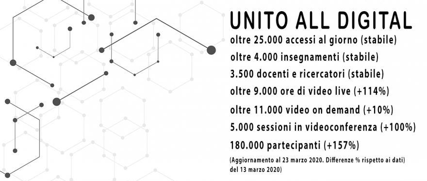 I numeri della didattica online in UniTO
