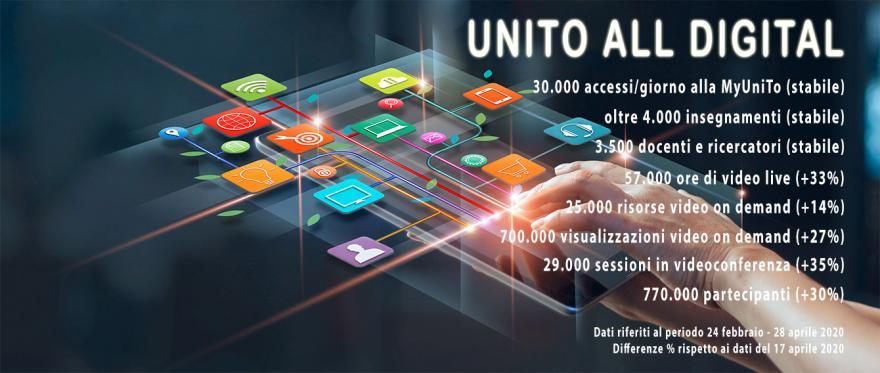 Immagine con dati relativi alla didattica alternativa aggiornati al 28 aprile 2020