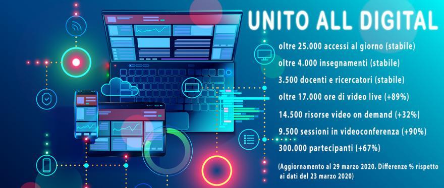 I numeri della didattica online in UniTO aggiornati al 29 marzo 2020