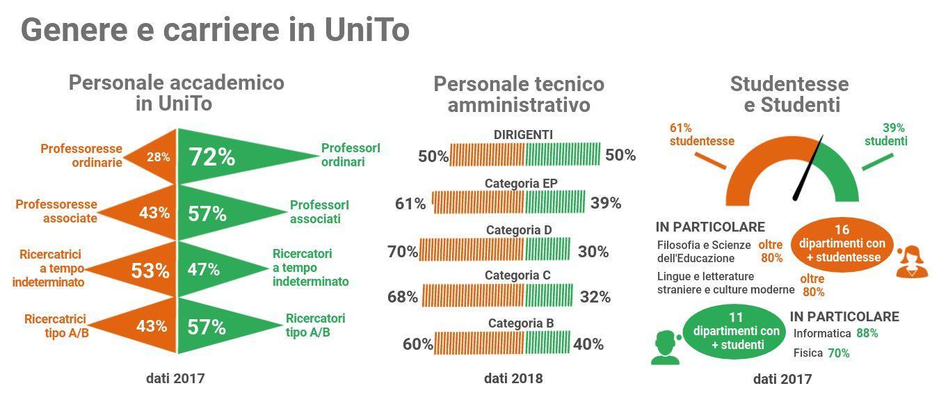 Tra il personale accademico la suddivisione di genere nel 2017 vede: 28% professoresse ordinarie, 43% professoresse associate, 53% ricercatrici a tempo indeterminato, 43% ricercatrici tipo A/B. Tra il personale tecnico amministrativo nel 2018 sono donne il: 50% dirigenti, 61% categorie EP, 70% categoria D, 68% categoria C, 60% categoria B. Le studentesse nel 2017 sono il 61% del totale: in 16 su 27 Dipartimenti sono la maggioranza.