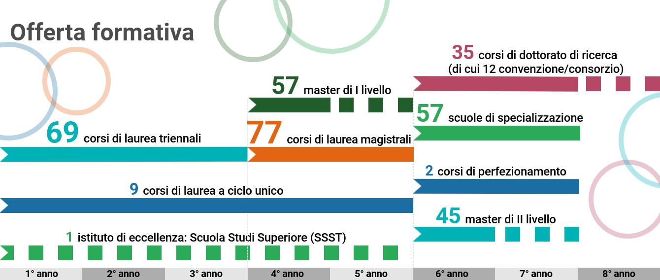 L'offerta formativa dell'Università di Torino offre 69 corsi di laurea (di 3 anni), 9 corsi di laurea a ciclo unico (di 5 anni), 77 corsi di laurea magistrale (di 2 anni), 57 master di I livello (di 1 o 2 anni), 1 istituto di eccellenza: Scuola di studi superiore SSST, 35 corsi di dottorato di ricerca (12 in convenzione/consorzio di 2 o 3 anni), 57 scuole di specializzazione (di 2 anni), 2 corsi di perfezionamento (di 2 anni) e 45 master di II livello (di 1 o 2 anni)