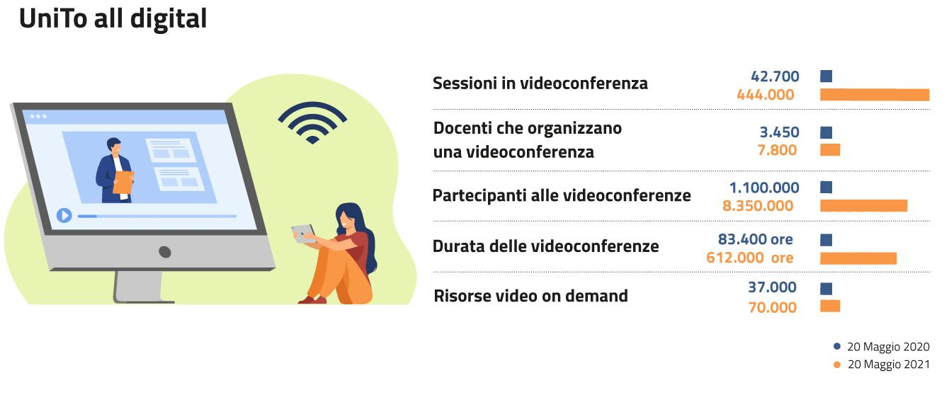 Infografica che riporta un confronto di alcuni dati relativi alla didattica online tra maggio 2020 e maggio 2021: Sessioni in videoconferenza 42.700 (20 maggio 2020)/444.000 (20 maggio 2021) Docenti che organizzano una videoconferenza 3.450 (20 maggio 2020)/7.800 (20 maggio 2021) Partecipanti alle videoconferenze 1.100.000 (20 maggio 2020)/8.350.000 (20 maggio 2021) Durata delle videoconferenze 83.400 ore (20 maggio 2020)/612.000 ore (20 maggio 2021)  Risorse video on demand 37.000 (20 maggio 2020)/70.000 (20 maggio 2021)