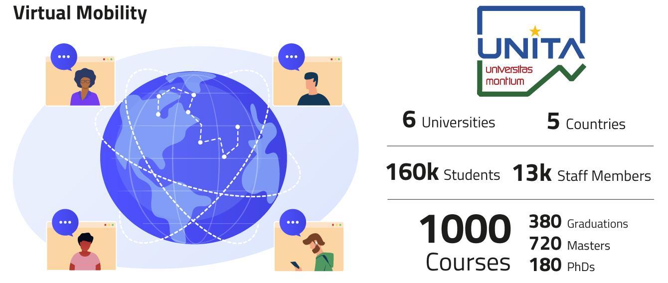 Grafica con mondo e connessioni e dati sulla mobilità virtuale