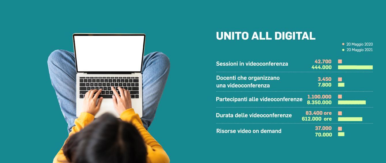 Slide che riporta un confronto di alcuni dati relativi alla didattica online tra maggio 2020 e maggio 2021: Sessioni in videoconferenza 42.700 (20 maggio 2020)/444.000 (20 maggio 2021) Docenti che organizzano una videoconferenza 3.450 (20 maggio 2020)/7.800 (20 maggio 2021) Partecipanti alle videoconferenze 1.100.000 (20 maggio 2020)/8.350.000 (20 maggio 2021) Durata delle videoconferenze 83.400 ore (20 maggio 2020)/612.000 ore (20 maggio 2021)  Risorse video on demand 37.000 (20 maggio 2020)/70.000 (20 maggio 2021)